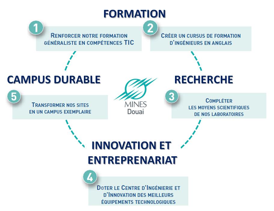 Fond_dotation_Douai_5_projets