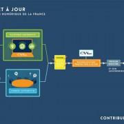Contribuez à l'ambition numérique de la France