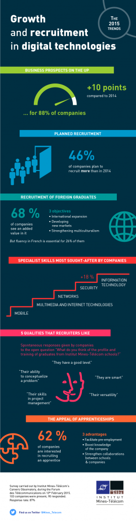 Growth and recruitment in digital technologies