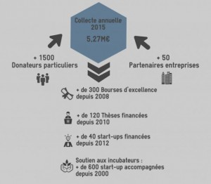 En 2015, la Fondation a collecté 5.27M€