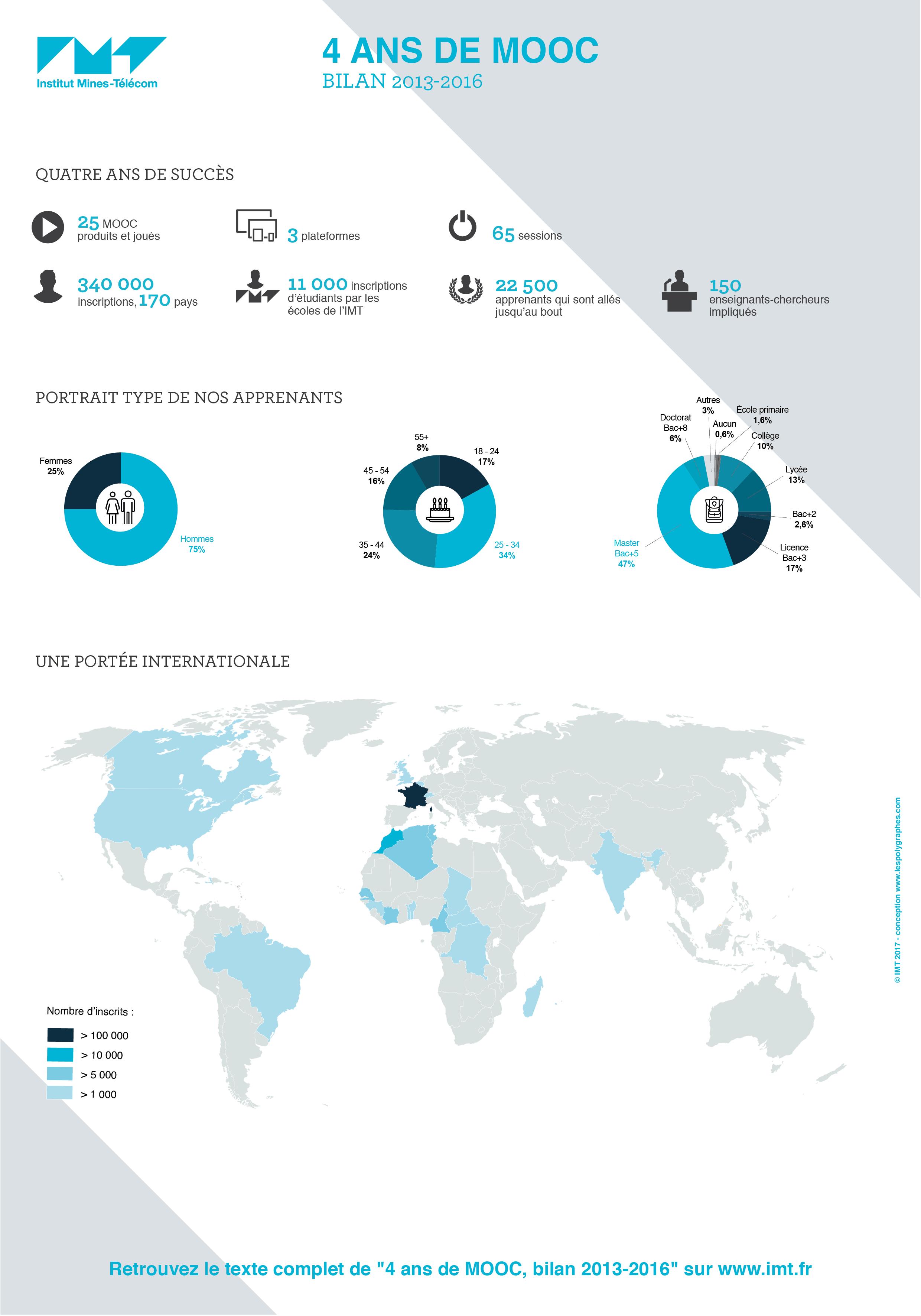 Infographie 4 ans de MOOC. Bilan 2013 - 2016 IMT