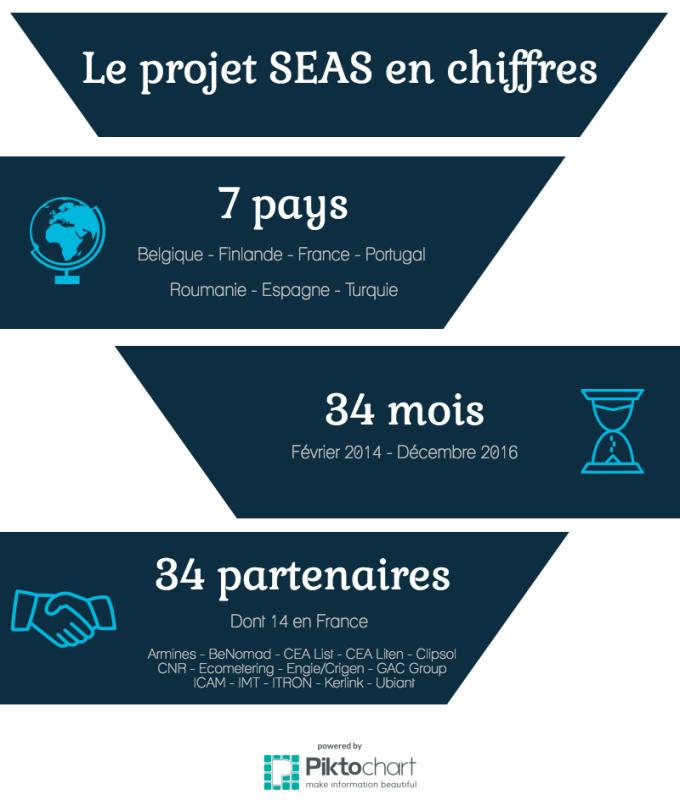 Partenaires du projet seas