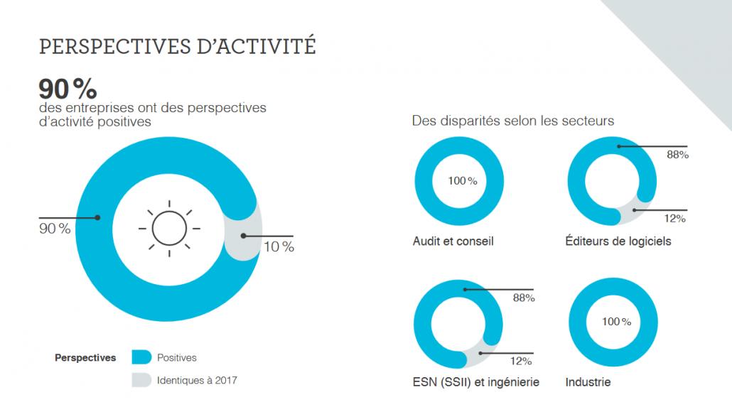 Baromètre métiers du numérique 2018