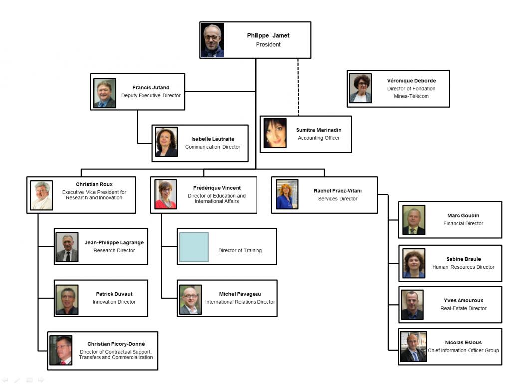 IMT Organization Chart