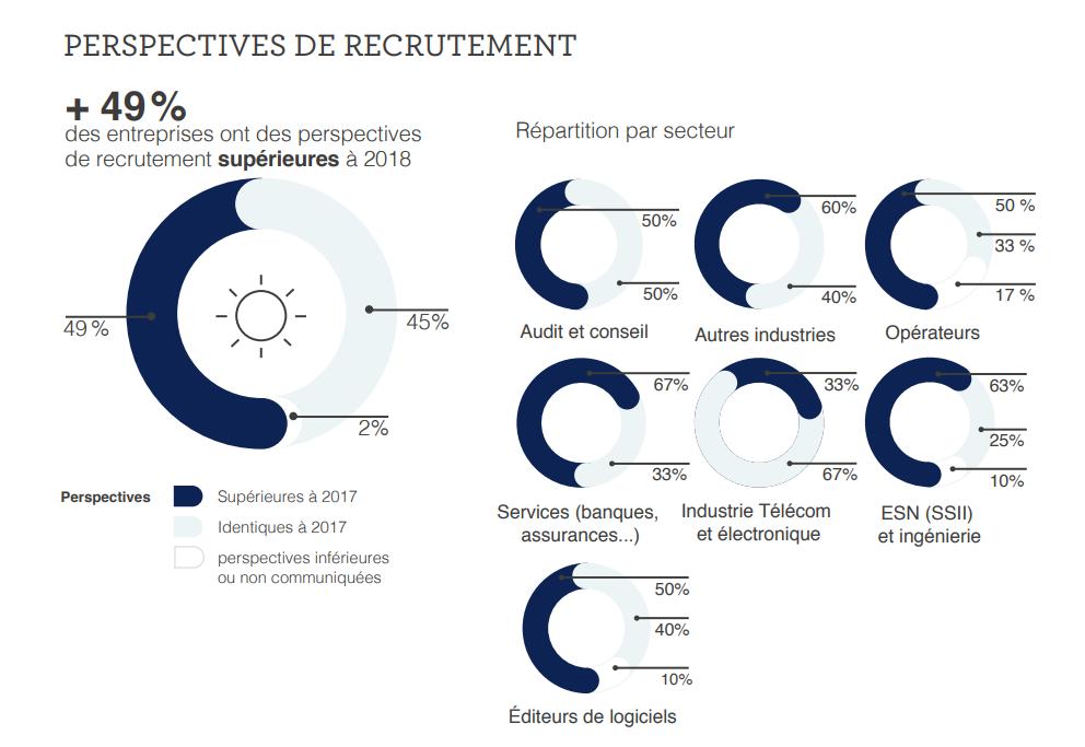 11ème Baromètre des métiers du numérique